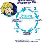 cartoon depicting communication chart